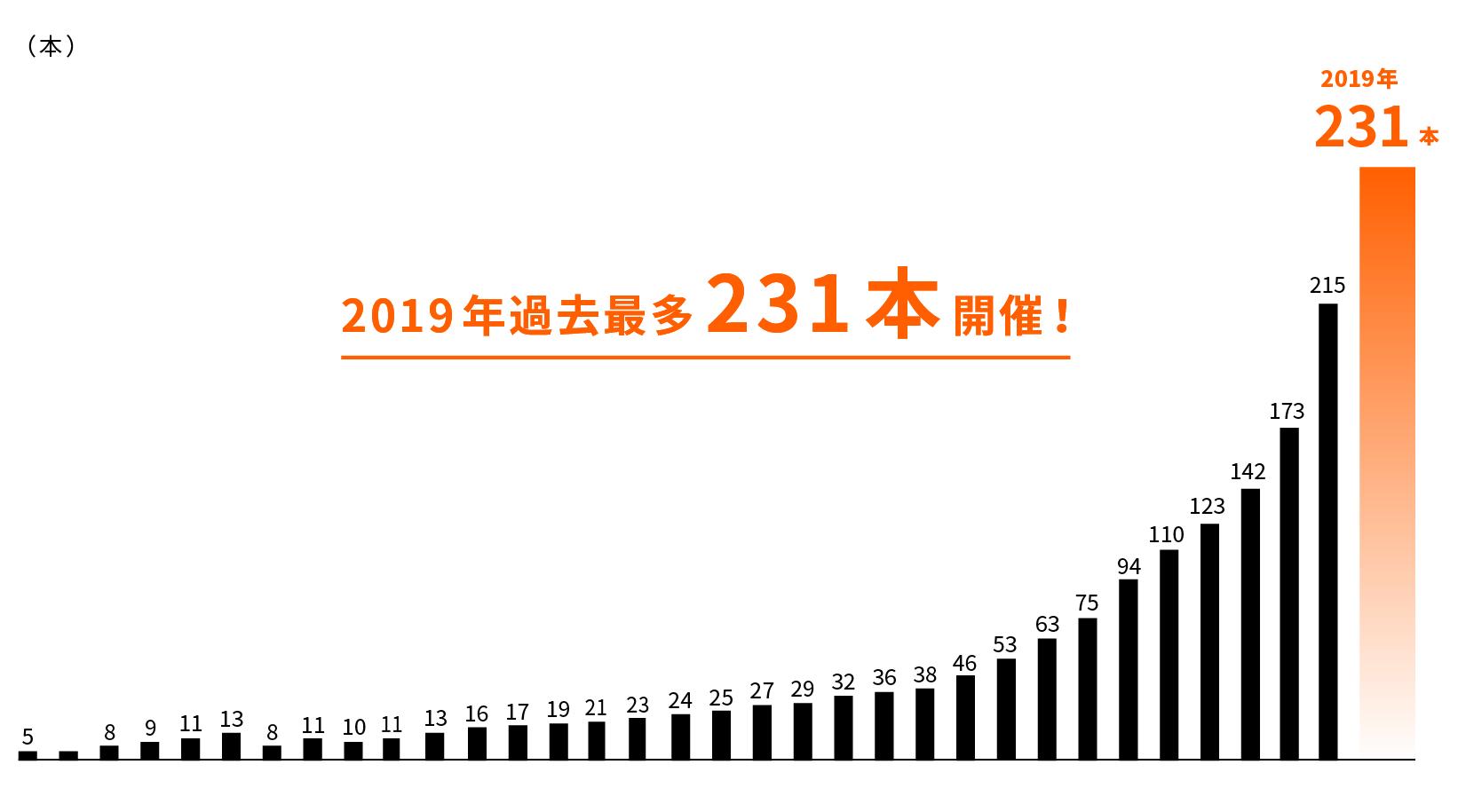 年間の開催本数の推移