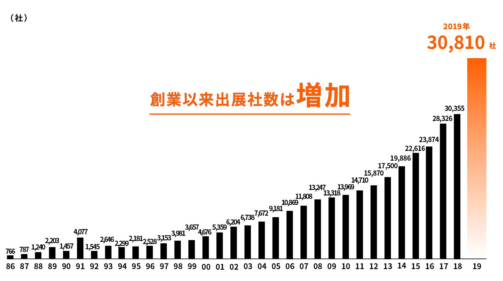 年間の出展社数の推移